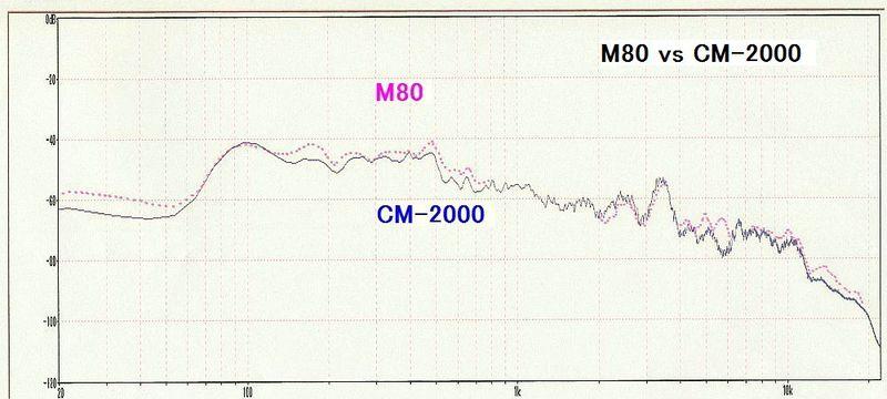 Cm2000_vs_m80_1