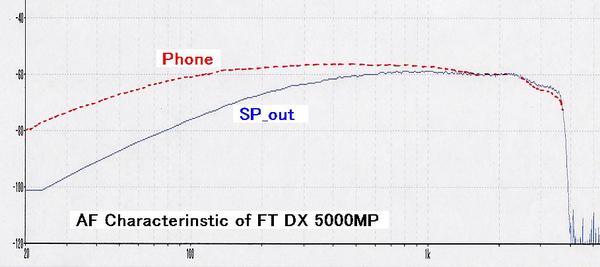 Af_characteristic_ft_dx_5000mp